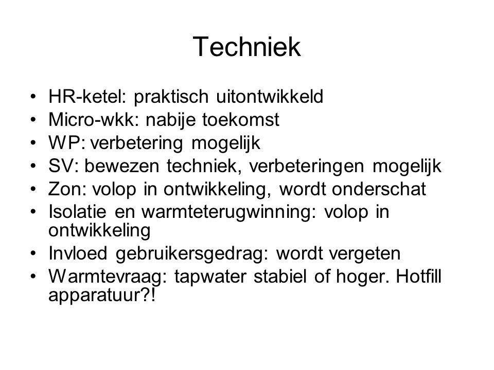 Techniek HR-ketel: praktisch uitontwikkeld Micro-wkk: nabije toekomst WP: verbetering mogelijk SV: bewezen techniek, verbeteringen mogelijk Zon: volop in ontwikkeling, wordt onderschat Isolatie en warmteterugwinning: volop in ontwikkeling Invloed gebruikersgedrag: wordt vergeten Warmtevraag: tapwater stabiel of hoger.