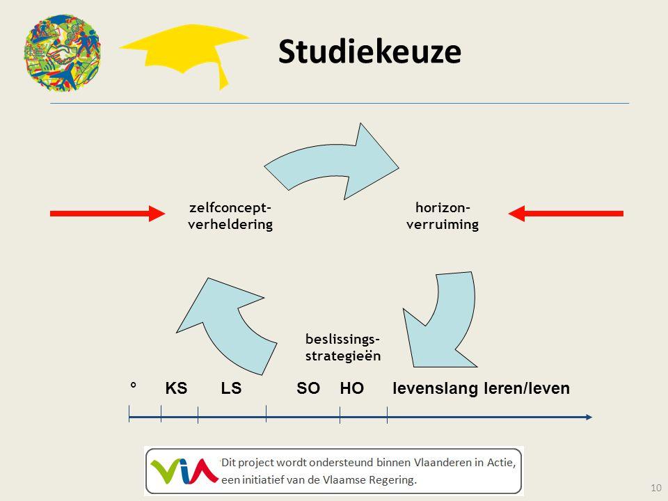 Studiekeuze 10 horizon- verruiming beslissings- strategieën zelfconcept- verheldering ° KS LS SO HO levenslang leren/leven