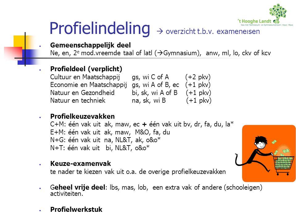 Profielindeling  overzicht t.b.v. exameneisen Gemeenschappelijk deel Ne, en, 2 e mod.vreemde taal of latl (  Gymnasium), anw, ml, lo, ckv of kcv Pro