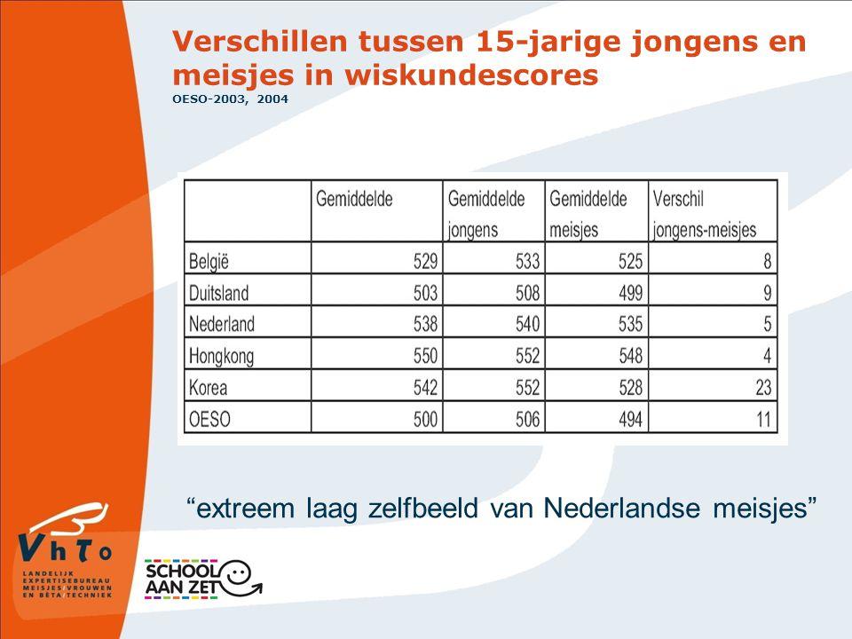 Verschillen tussen 15-jarige jongens en meisjes in wiskundescores OESO-2003, 2004 extreem laag zelfbeeld van Nederlandse meisjes