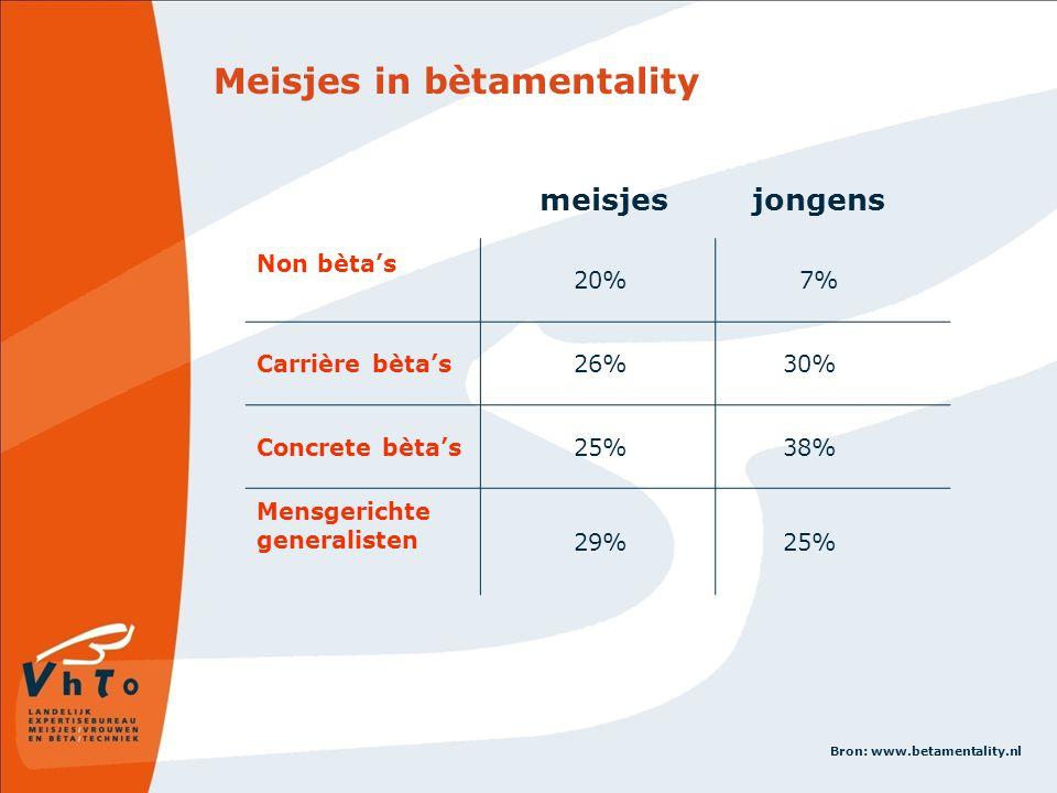 Meisjes in bètamentality meisjes jongens Non bèta's 20% 7% Carrière bèta's 26% 30% Concrete bèta's 25% 38% Mensgerichte generalisten 29% 25% Bron: www.betamentality.nl