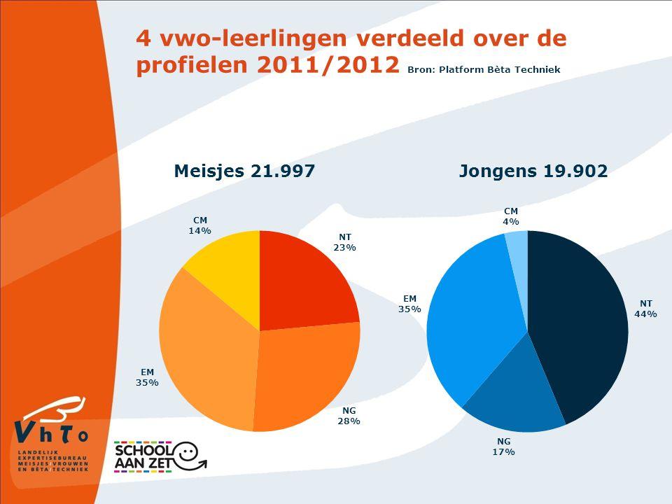 4 vwo-leerlingen verdeeld over de profielen 2011/2012 Bron: Platform Bèta Techniek Jongens 19.902Meisjes 21.997