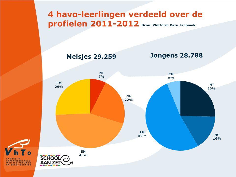4 havo-leerlingen verdeeld over de profielen 2011-2012 Bron: Platform Bèta Techniek Jongens 28.788 Meisjes 29.259