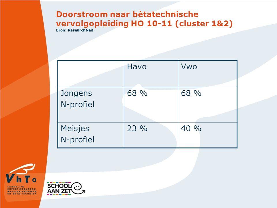Doorstroom naar bètatechnische vervolgopleiding HO 10-11 (cluster 1&2) Bron: ResearchNed HavoVwo Jongens N-profiel 68 % Meisjes N-profiel 23 %40 %
