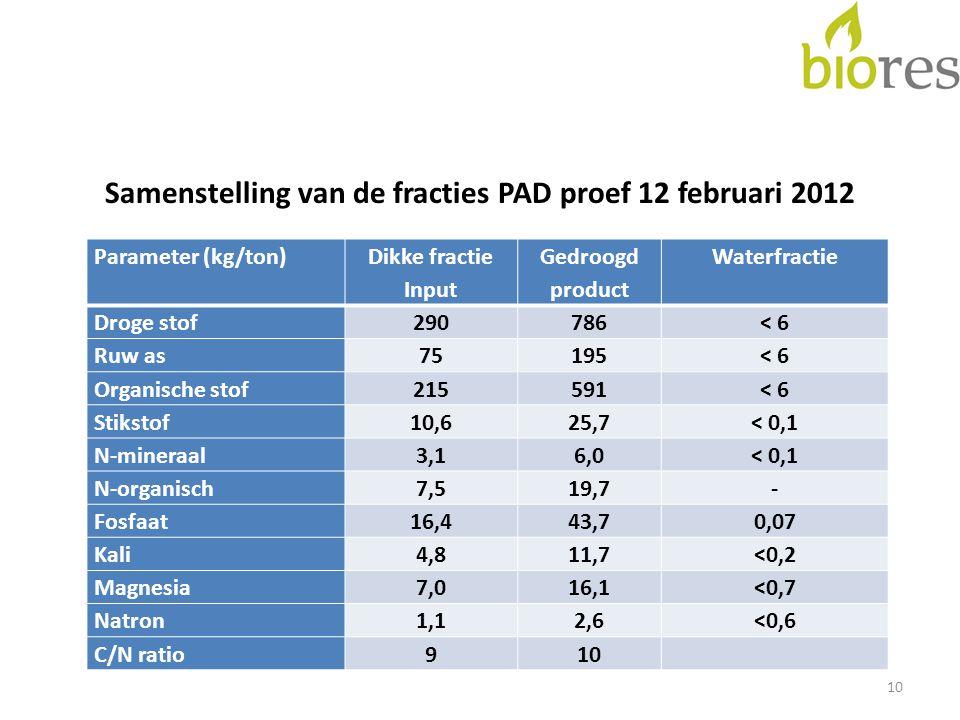 Samenstelling van de fracties PAD proef 12 februari 2012 10 Parameter (kg/ton) Dikke fractie Input Gedroogd product Waterfractie Droge stof290786< 6 R
