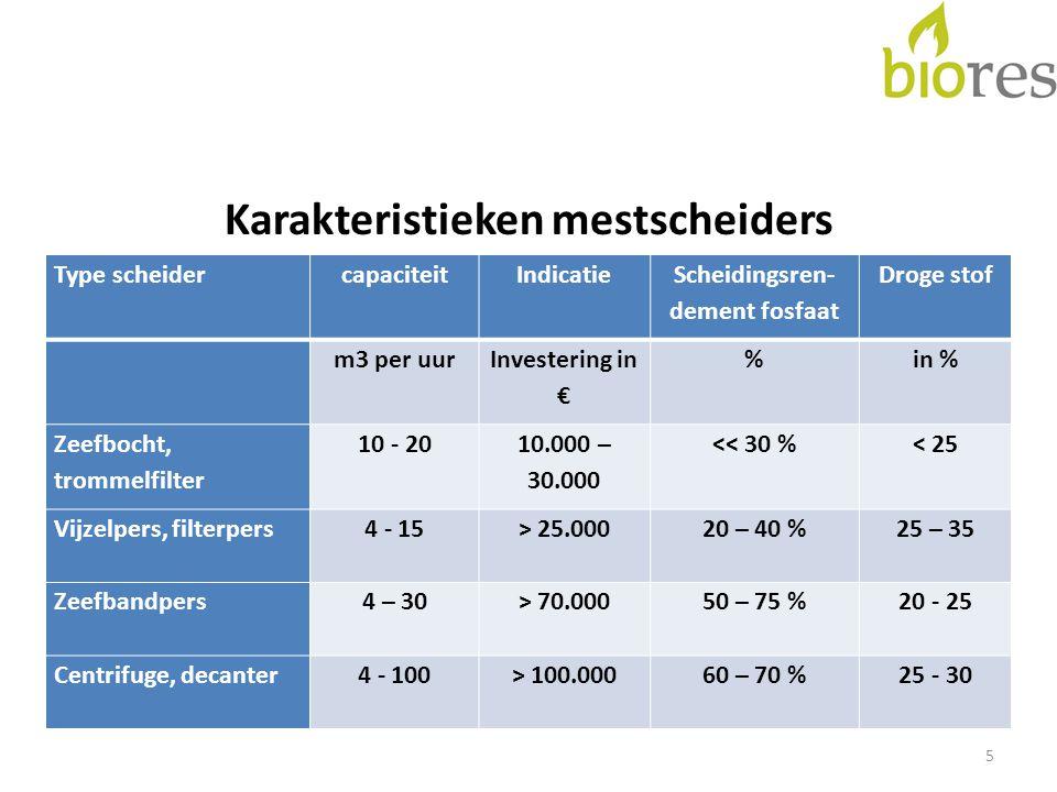 Karakteristieken mestscheiders 5 Type scheidercapaciteitIndicatie Scheidingsren- dement fosfaat Droge stof m3 per uur Investering in € %in % Zeefbocht, trommelfilter 10 - 20 10.000 – 30.000 << 30 %< 25 Vijzelpers, filterpers4 - 15> 25.00020 – 40 %25 – 35 Zeefbandpers4 – 30> 70.00050 – 75 %20 - 25 Centrifuge, decanter4 - 100> 100.00060 – 70 %25 - 30