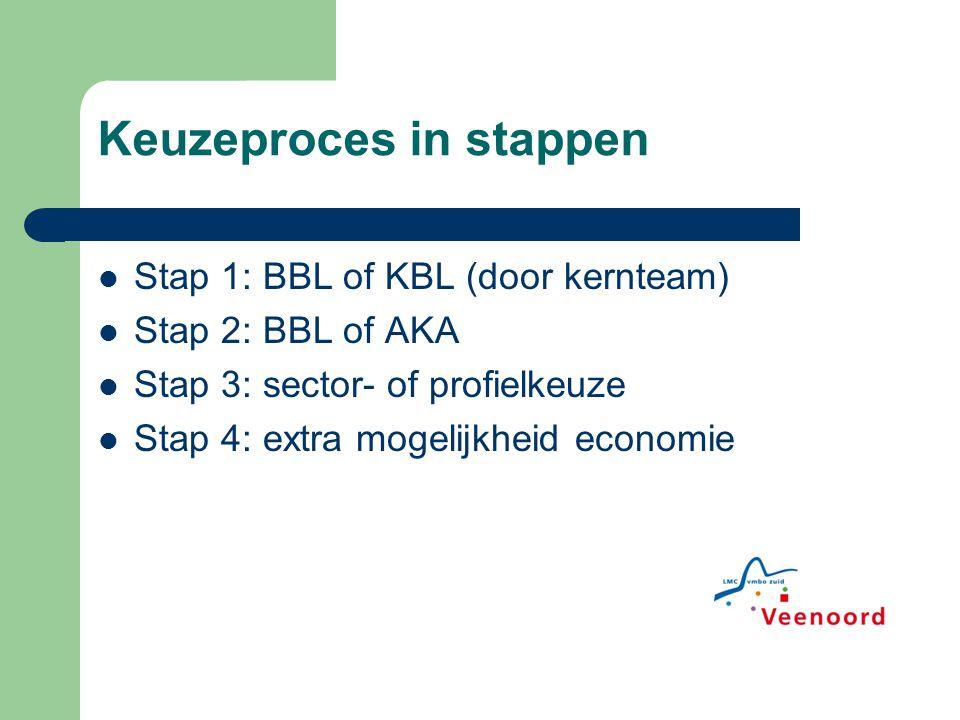Keuzeproces in stappen Stap 1: BBL of KBL (door kernteam) Stap 2: BBL of AKA Stap 3: sector- of profielkeuze Stap 4: extra mogelijkheid economie