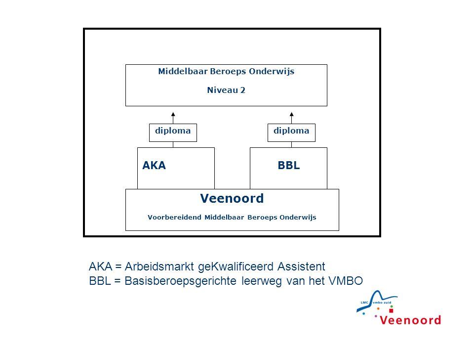 AKABBL Middelbaar Beroeps Onderwijs Niveau 2 Veenoord Voorbereidend Middelbaar Beroeps Onderwijs diploma AKA = Arbeidsmarkt geKwalificeerd Assistent B