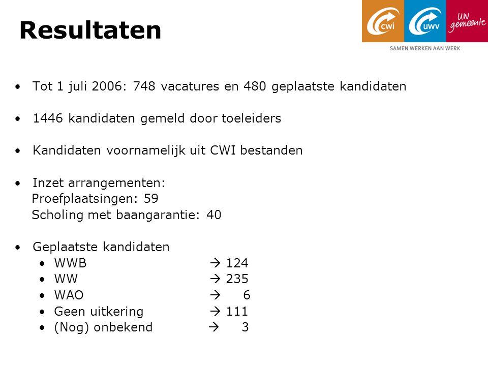 Resultaten Tot 1 juli 2006: 748 vacatures en 480 geplaatste kandidaten 1446 kandidaten gemeld door toeleiders Kandidaten voornamelijk uit CWI bestanden Inzet arrangementen: Proefplaatsingen: 59 Scholing met baangarantie: 40 Geplaatste kandidaten WWB  124 WW  235 WAO  6 Geen uitkering  111 (Nog) onbekend  3