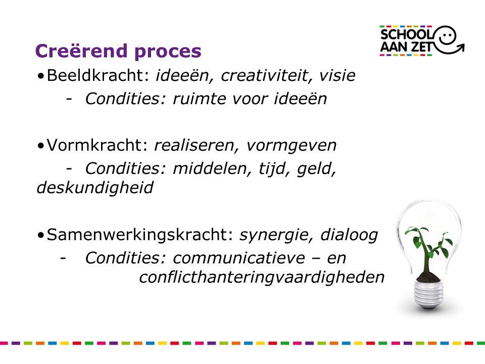 Creërend proces Beeldkracht: ideeën, creativiteit, visie - Condities: ruimte voor ideeën Vormkracht: realiseren, vormgeven - Condities: middelen, tijd