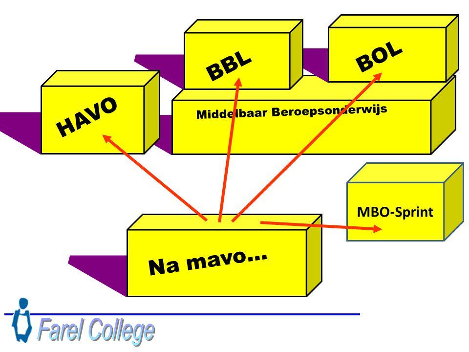 MBO-Sprint Na mavo… Middelbaar Beroepsonderwijs BOL BBL HAVO
