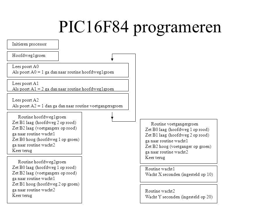 PIC16F84 programeren Initieren processor Hoofdweg1groen Lees poort A0 Als poort A0 = 1 ga dan naar routine hoofdweg1groen Lees poort A1 Als poort A1 =