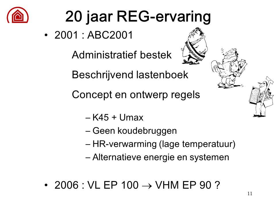 11 20 jaar REG-ervaring 2001 : ABC2001 Administratief bestek Beschrijvend lastenboek Concept en ontwerp regels –K45 + Umax –Geen koudebruggen –HR-verw