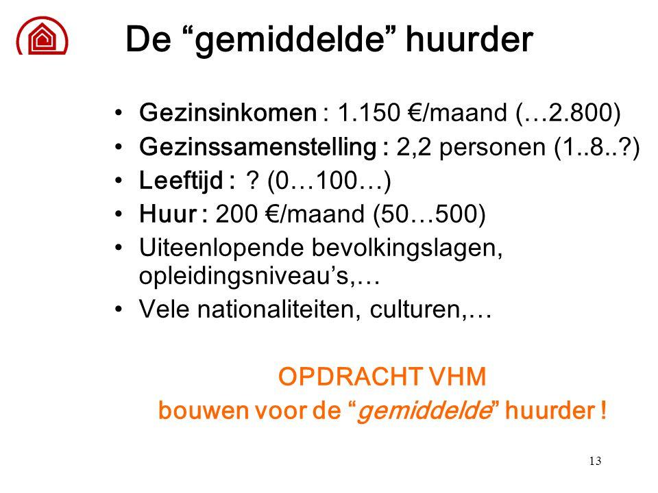 """13 De """"gemiddelde"""" huurder Gezinsinkomen : 1.150 €/maand (…2.800) Gezinssamenstelling : 2,2 personen (1..8..?) Leeftijd : ? (0…100…) Huur : 200 €/maan"""
