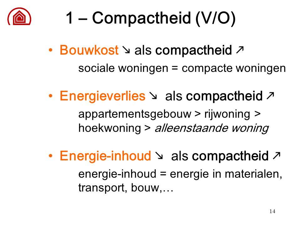 14 Bouwkost  als compactheid  sociale woningen = compacte woningen Energieverlies  als compactheid  appartementsgebouw > rijwoning > hoekwoning >