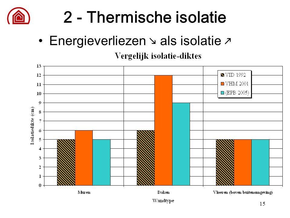 15 2 - Thermische isolatie Energieverliezen  als isolatie 