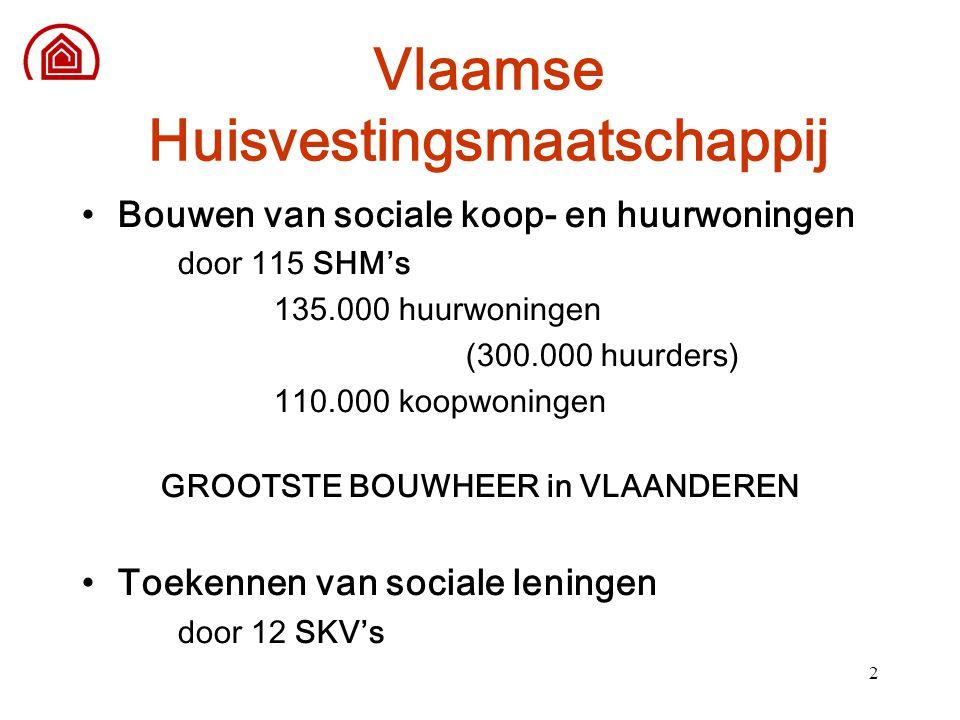 2 Vlaamse Huisvestingsmaatschappij Bouwen van sociale koop- en huurwoningen door 115 SHM's 135.000 huurwoningen (300.000 huurders) 110.000 koopwoninge