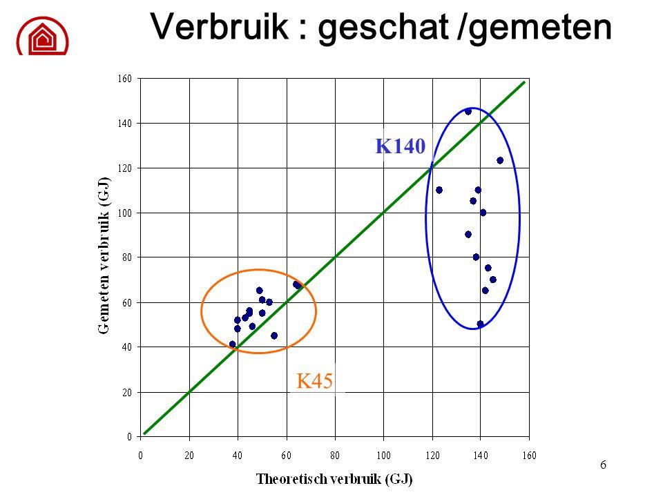 6 Verbruik : geschat /gemeten K140 K45