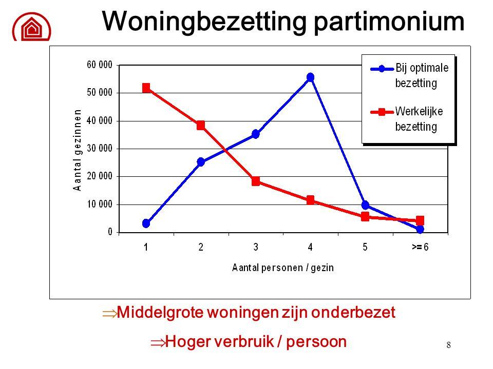 8 Woningbezetting partimonium  Middelgrote woningen zijn onderbezet  Hoger verbruik / persoon