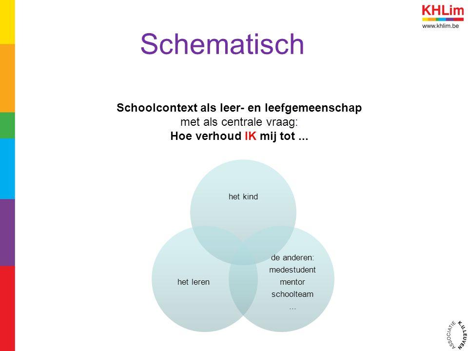Schematisch het kind de anderen: medestudent mentor schoolteam... het leren Schoolcontext als leer- en leefgemeenschap met als centrale vraag: Hoe ver
