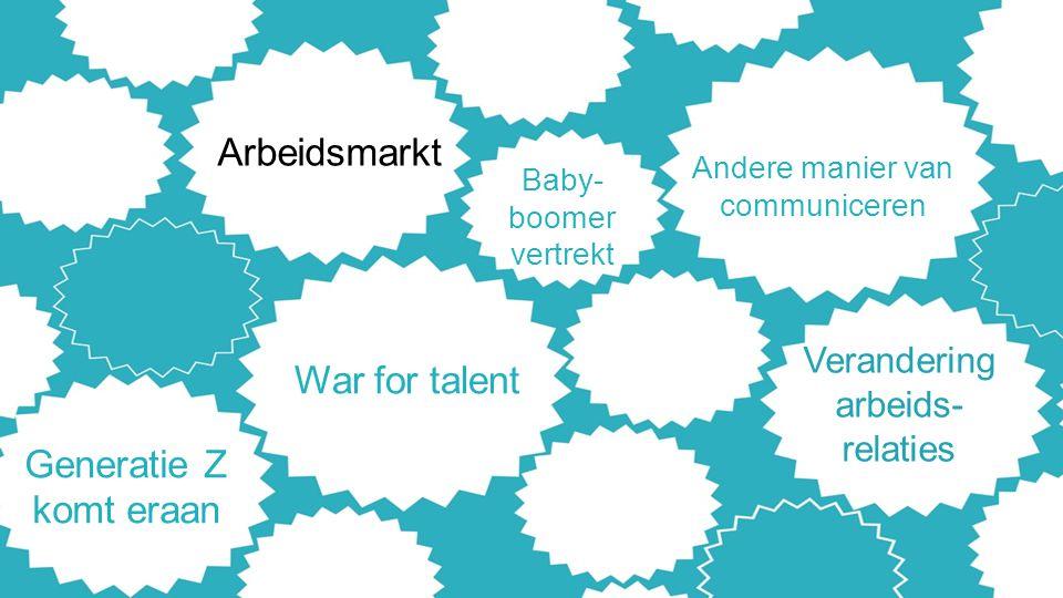 War for talent Verandering arbeids- relaties Baby- boomer vertrekt Generatie Z komt eraan Arbeidsmarkt Andere manier van communiceren