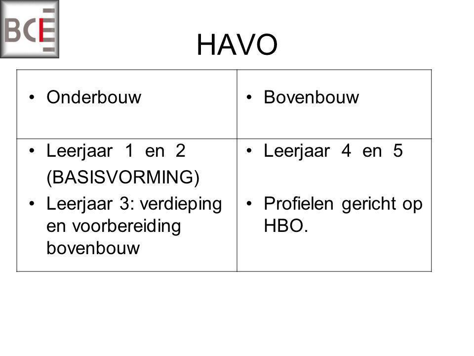 HAVO Onderbouw Leerjaar 1 en 2 (BASISVORMING) Leerjaar 3: verdieping en voorbereiding bovenbouw Bovenbouw Leerjaar 4 en 5 Profielen gericht op HBO.