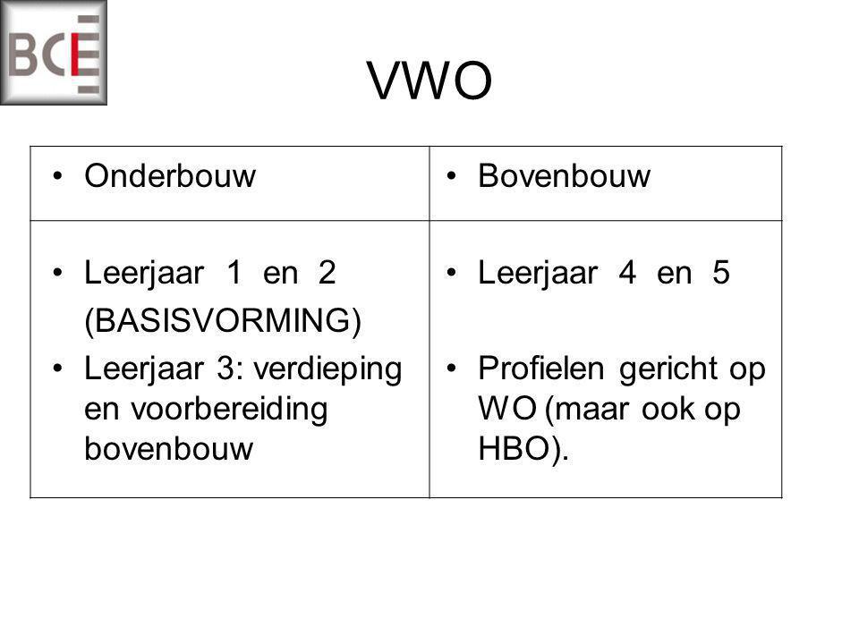 VWO Onderbouw Leerjaar 1 en 2 (BASISVORMING) Leerjaar 3: verdieping en voorbereiding bovenbouw Bovenbouw Leerjaar 4 en 5 Profielen gericht op WO (maar ook op HBO).