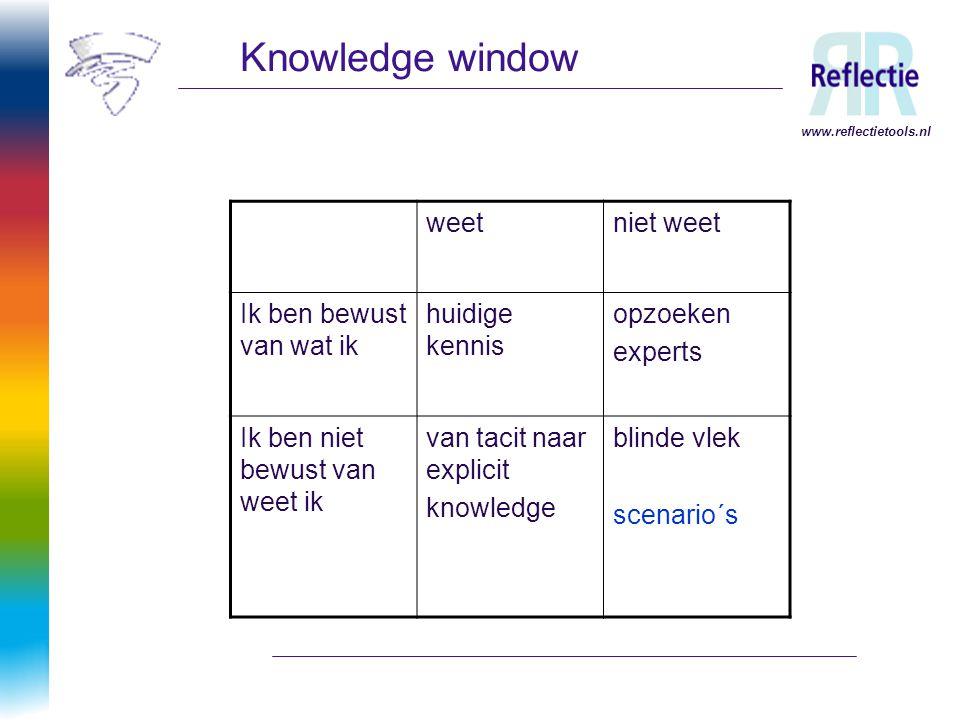 www.reflectietools.nl Knowledge window weetniet weet Ik ben bewust van wat ik huidige kennis opzoeken experts Ik ben niet bewust van weet ik van tacit