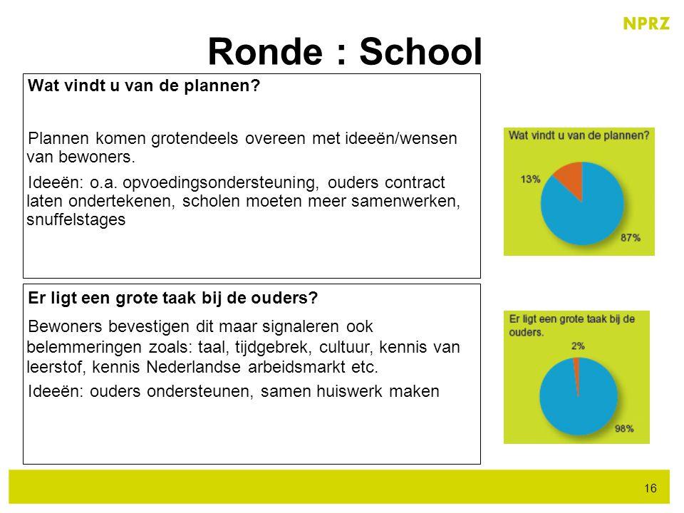 Ronde : School Wat vindt u van de plannen? Plannen komen grotendeels overeen met ideeën/wensen van bewoners. Ideeën: o.a. opvoedingsondersteuning, oud