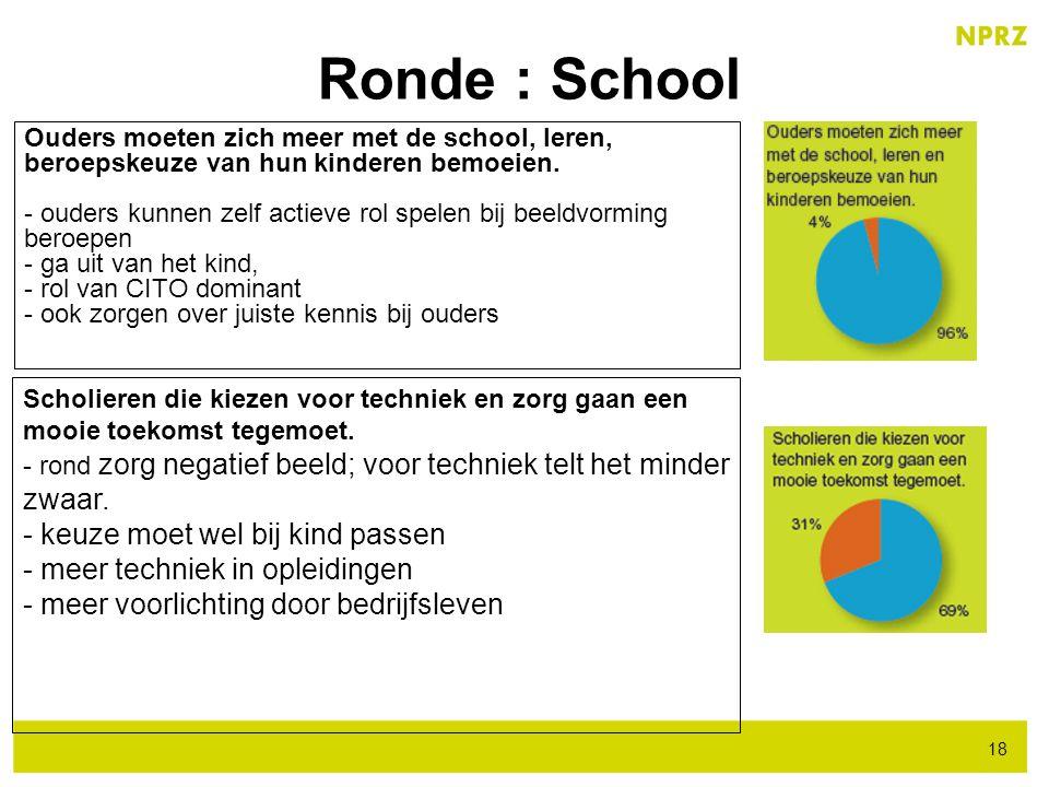 Ronde : School 18 Ouders moeten zich meer met de school, leren, beroepskeuze van hun kinderen bemoeien. - ouders kunnen zelf actieve rol spelen bij be