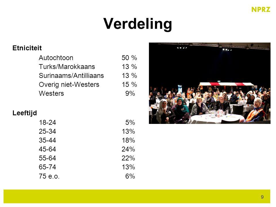 Verdeling Etniciteit Autochtoon 50 % Turks/Marokkaans 13 % Surinaams/Antilliaans 13 % Overig niet-Westers 15 % Westers 9% Leeftijd 18-24 5% 25-34 13%