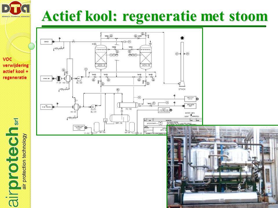 VOC verwijdering actief kool + regeneratie Actief kool: regeneratie met stoom