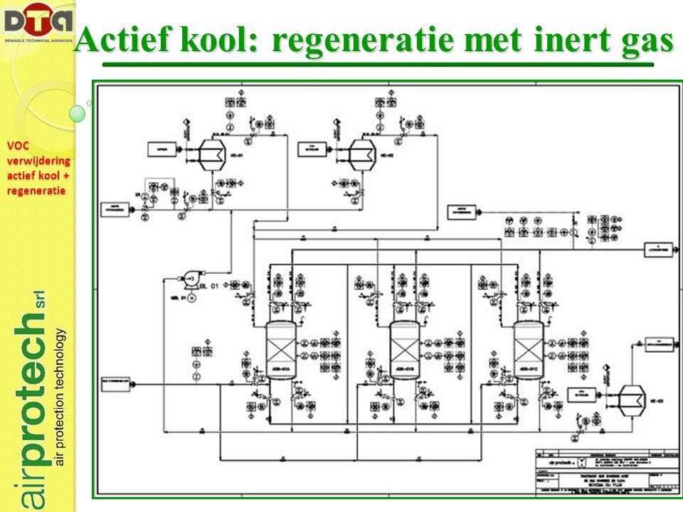VOC verwijdering actief kool + regeneratie Actief kool: regeneratie met inert gas