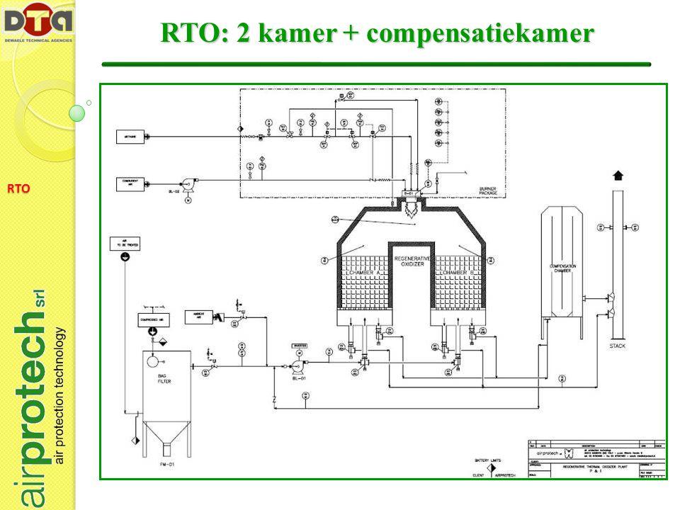RTO RTO: 2 kamer + compensatiekamer
