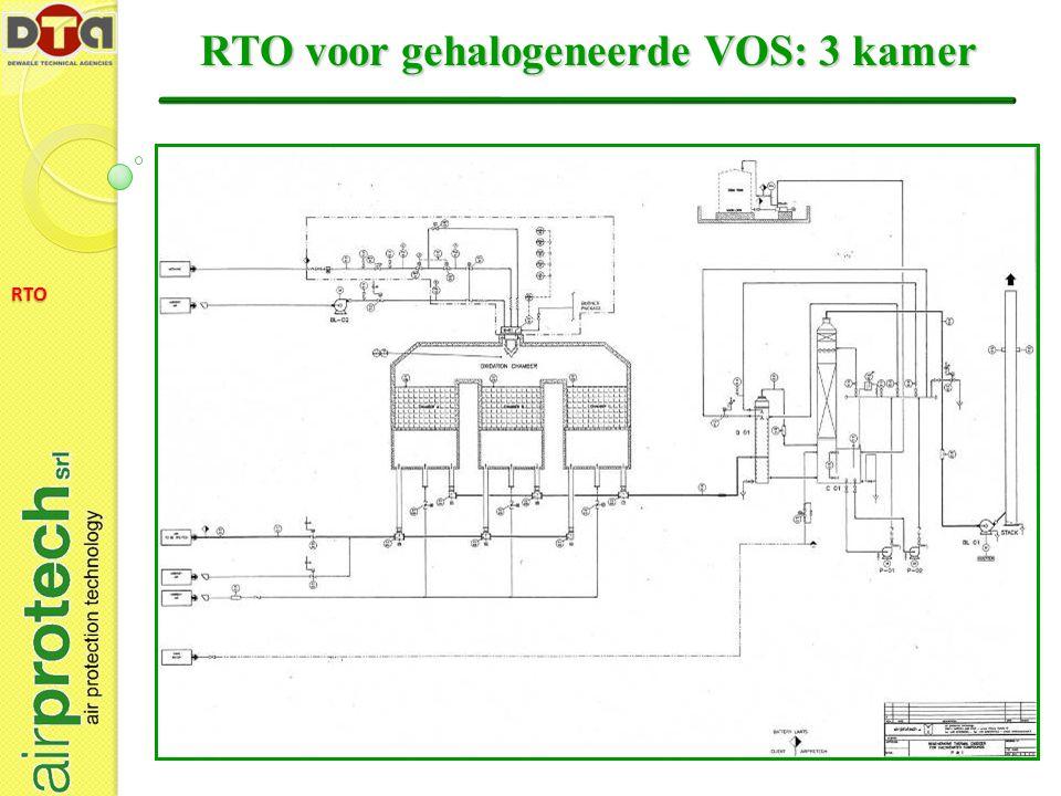 RTO RTO voor gehalogeneerde VOS: 3 kamer