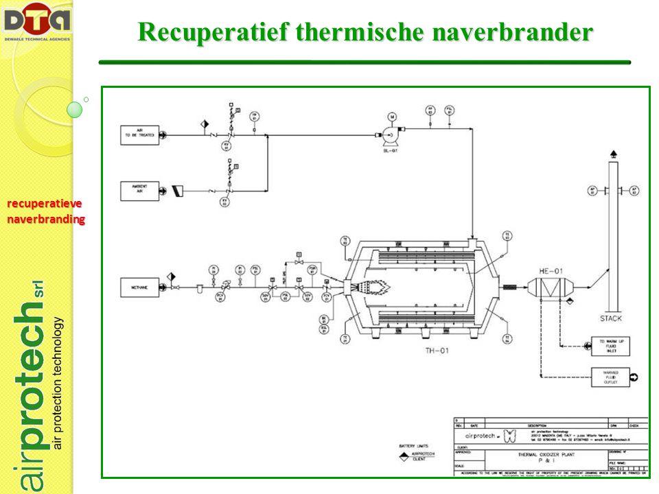 Recuperatief thermische naverbrander recuperatieve naverbranding