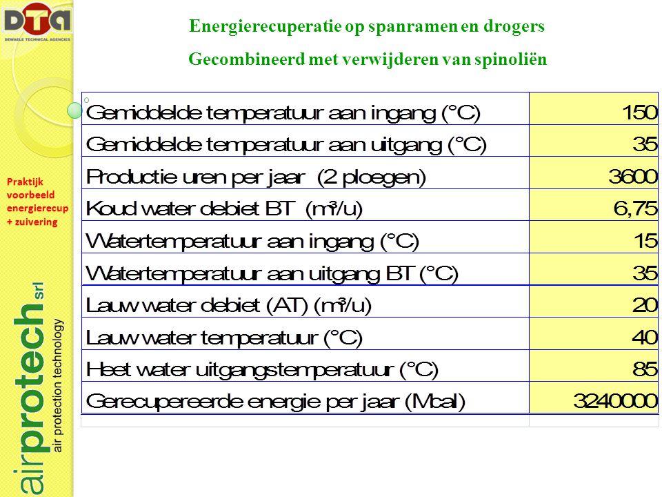Energierecuperatie op spanramen en drogers Gecombineerd met verwijderen van spinoliën Praktijk voorbeeld energierecup + zuivering