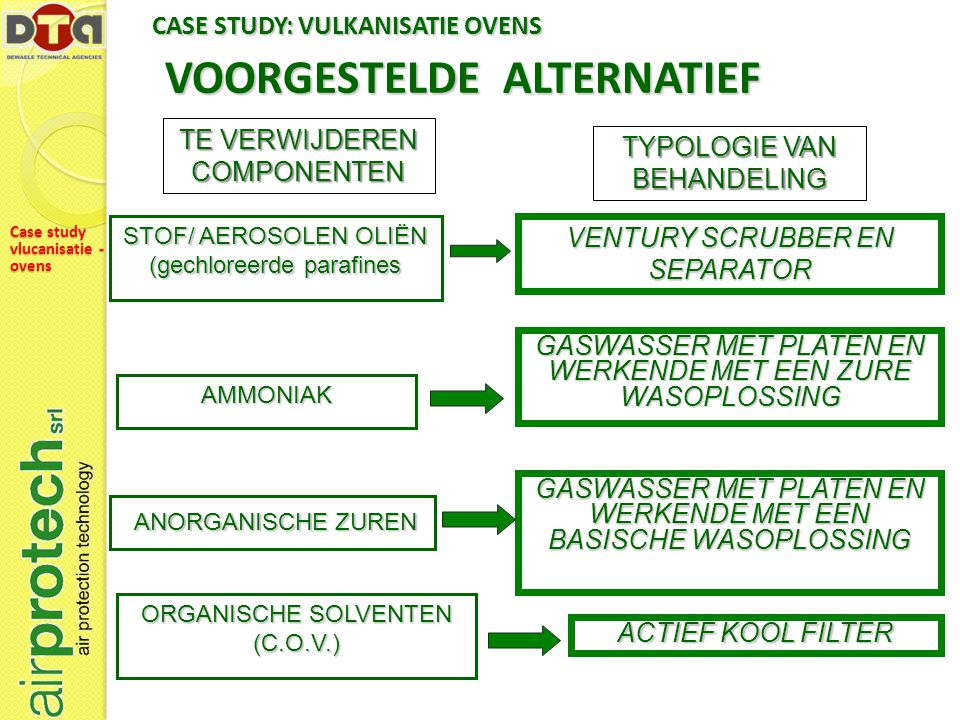 VOORGESTELDE ALTERNATIEF STOF/ AEROSOLEN OLIËN (gechloreerde parafines VENTURY SCRUBBER EN SEPARATOR TE VERWIJDEREN COMPONENTEN TYPOLOGIE VAN BEHANDELING GASWASSER MET PLATEN EN WERKENDE MET EEN ZURE WASOPLOSSING AMMONIAK GASWASSER MET PLATEN EN WERKENDE MET EEN BASISCHE WASOPLOSSING ANORGANISCHE ZUREN ANORGANISCHE ZUREN ORGANISCHE SOLVENTEN (C.O.V.) ACTIEF KOOL FILTER CASE STUDY: VULKANISATIE OVENS Case study vlucanisatie - ovens