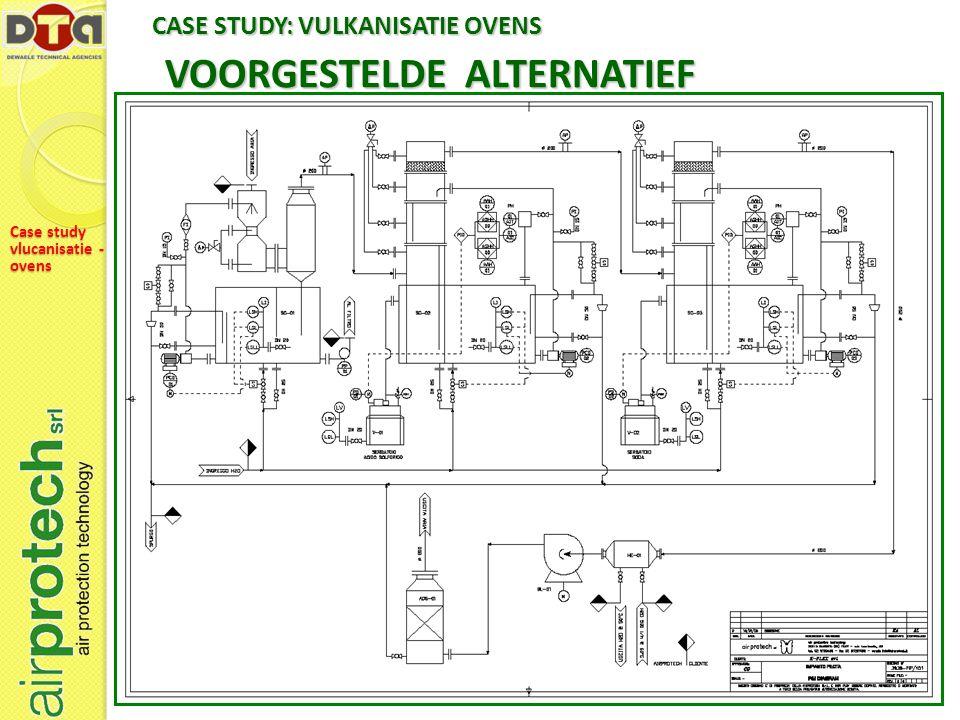 VOORGESTELDE ALTERNATIEF CASE STUDY: VULKANISATIE OVENS Case study vlucanisatie - ovens