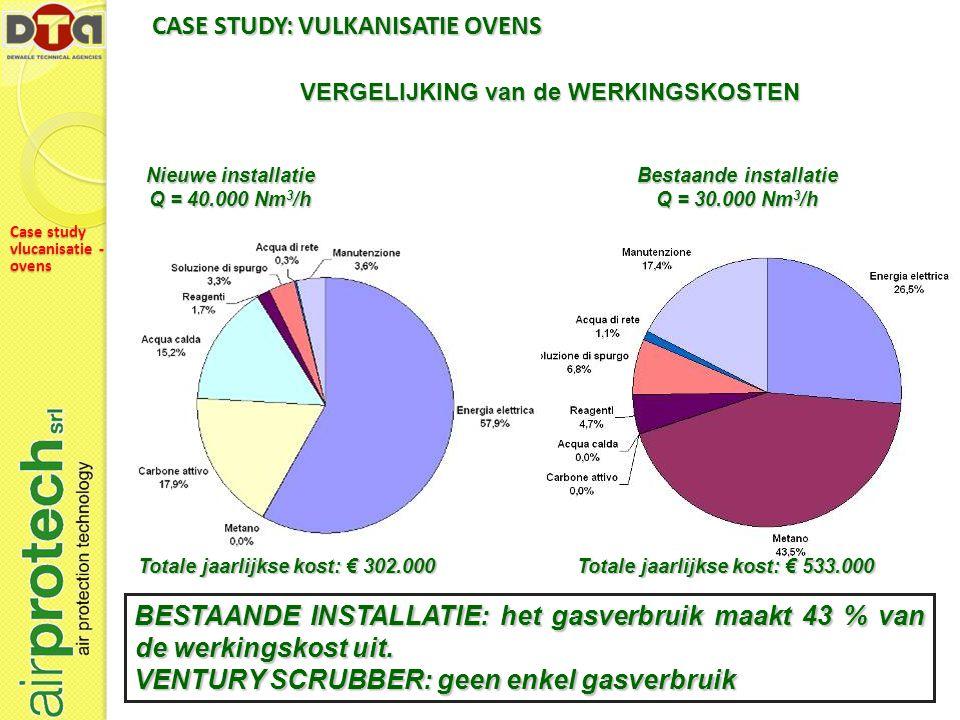 BESTAANDE INSTALLATIE: het gasverbruik maakt 43 % van de werkingskost uit.
