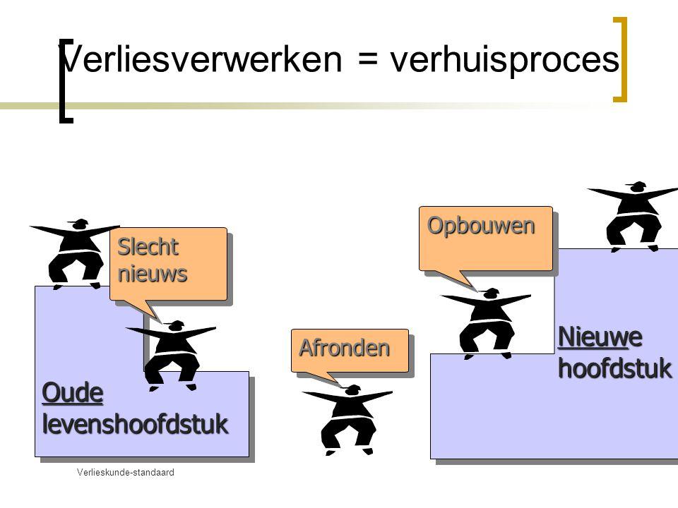 Verlieskunde-standaard www.verlieskunde.nl Verliesverwerken = verhuisproces OudelevenshoofdstukOudelevenshoofdstuk Nieuw e hoofdstuk hoofdstuk Afronde