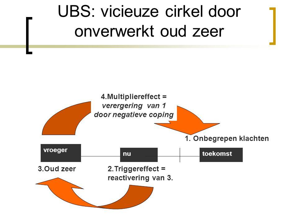 UBS: vicieuze cirkel door onverwerkt oud zeer 2.Triggereffect = reactivering van 3. vroeger nutoekomst 4.Multipliereffect = verergering van 1 door neg