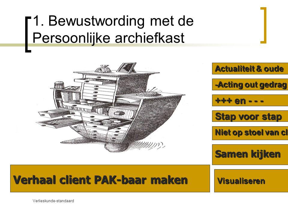 Verlieskunde-standaard www.verlieskunde.nl 1. Bewustwording met de Persoonlijke archiefkast Verhaal client PAK-baar maken Samen kijken Niet op stoel v