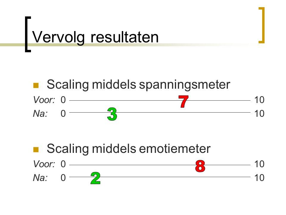 Vervolg resultaten Scaling middels spanningsmeter Voor: 0 10 Na: 0 10 Scaling middels emotiemeter Voor: 0 10 Na: 0 10