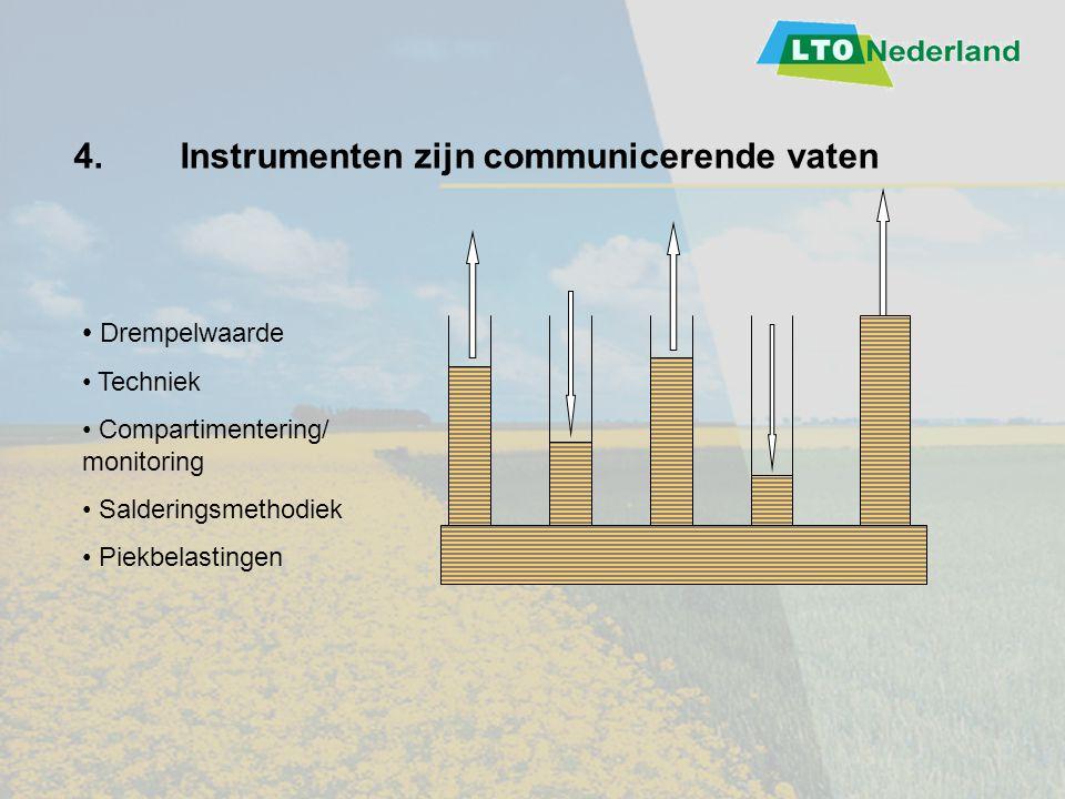 Drempelwaarde Techniek Compartimentering/ monitoring Salderingsmethodiek Piekbelastingen 4.Instrumenten zijn communicerende vaten