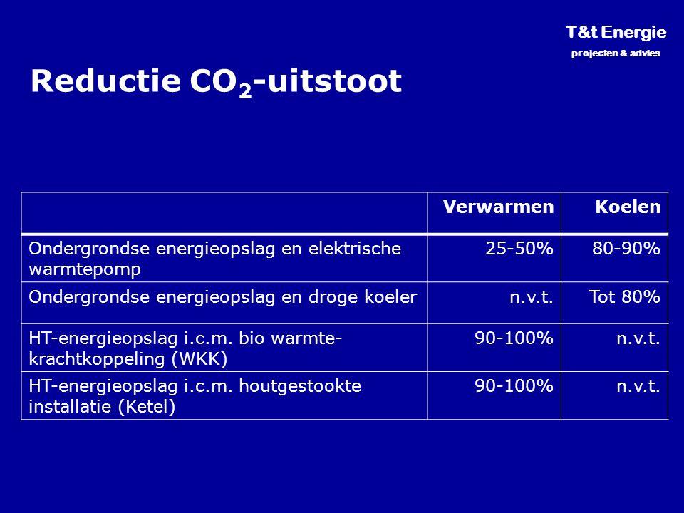 Reductie CO 2 -uitstoot T&t Energie projecten & advies VerwarmenKoelen Ondergrondse energieopslag en elektrische warmtepomp 25-50%80-90% Ondergrondse