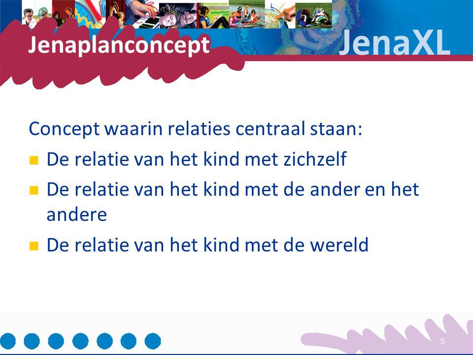 Jenaplanconcept Concept waarin relaties centraal staan: De relatie van het kind met zichzelf De relatie van het kind met de ander en het andere De rel