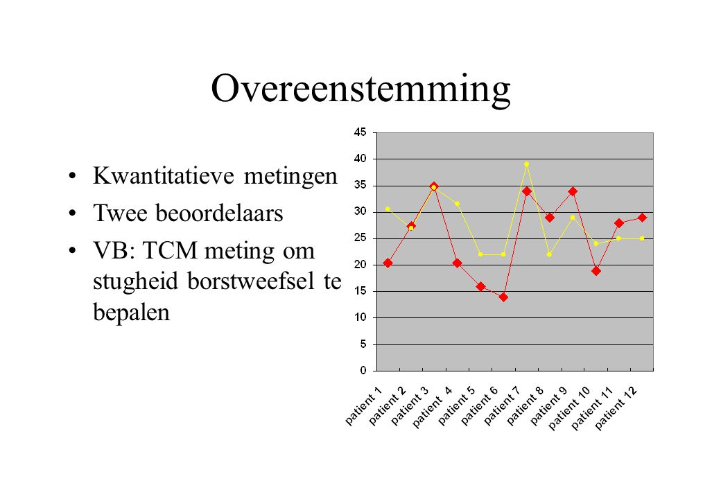 Overeenstemming in 2 situaties  = 0.423  w = -0.184  = 0.394  w = 0.762