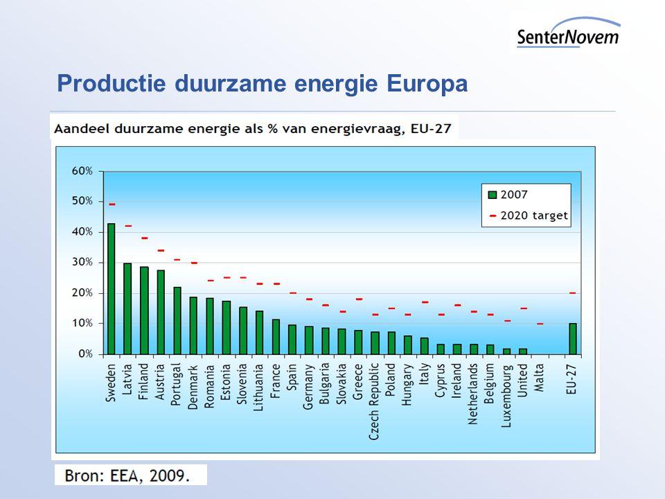 Duurzame energie: De stand van zaken Nederland Aandeel duurzame elektriciteit 2008 7,5% Aandeel duurzame energie 2008 3,4% Aandeel duurzame energie 2008 lokaal opgewekt ca.