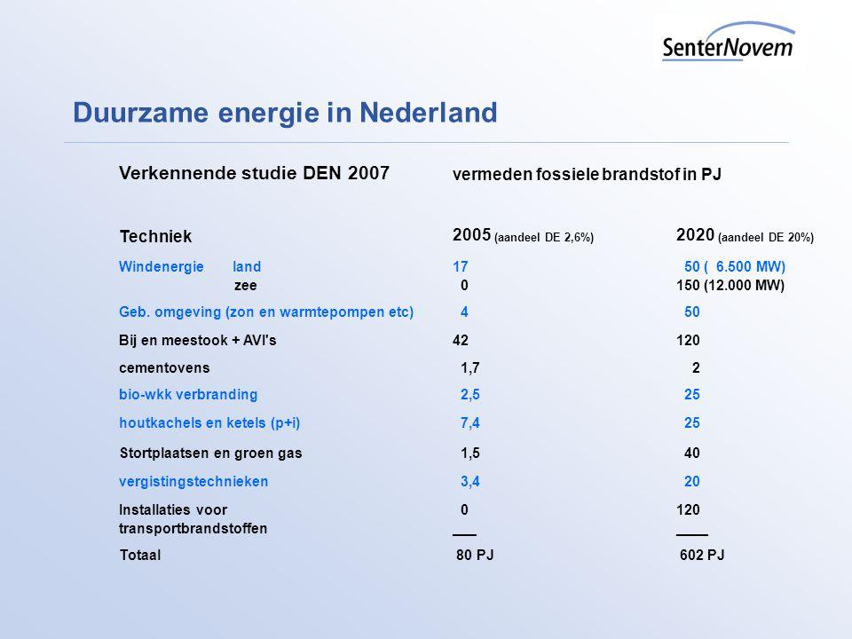 Duurzame energie in Nederland Verkennende studie DEN 2007 vermeden fossiele brandstof in PJ Techniek 2005 (aandeel DE 2,6%) 2020 (aandeel DE 20%) Wind